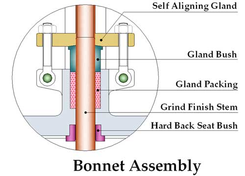 Globe Valve Bonnet Assembly Details Drawing Diagram