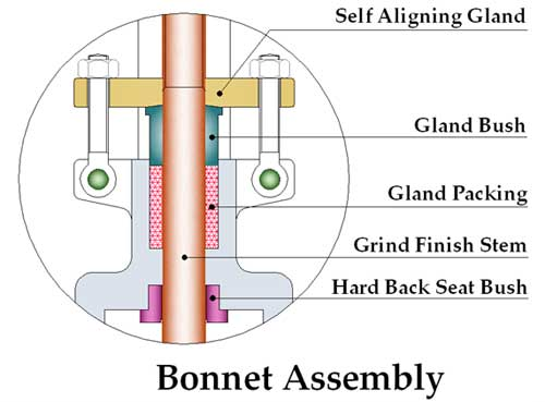 Gate Valve Manufacturers Exporter Supplier Stockiest In India