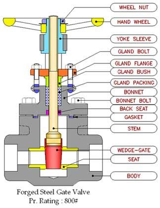 Forged Steel Gate Valve Forged Steel Valves Manufacturer