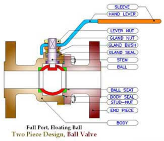 Ball Valve 2 Piece Design Flanged End Hand Lever Operated