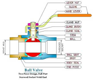 Ball Valve Single Piece Design Screwed End Hand Lever Operated